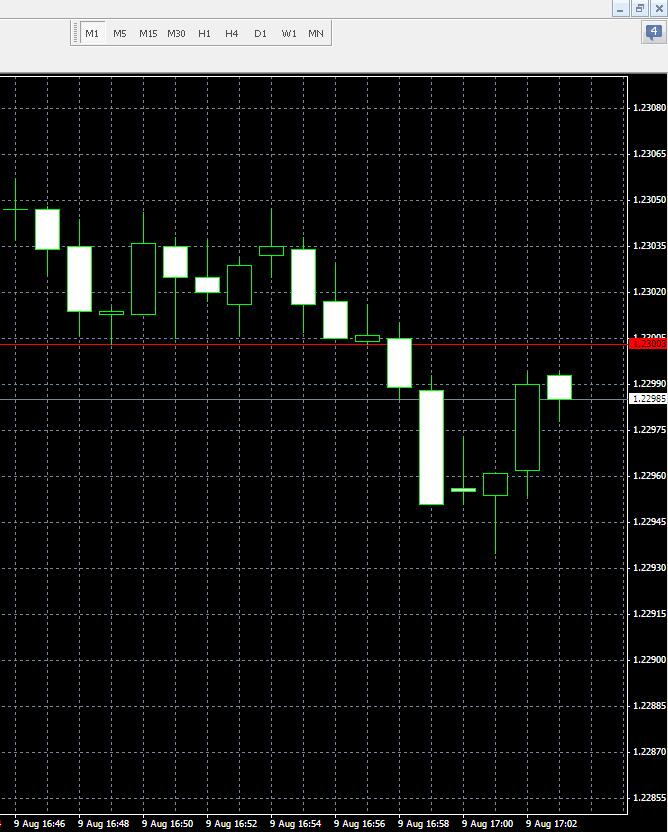 Eladási és vételi ár megjelenítése a chart -on