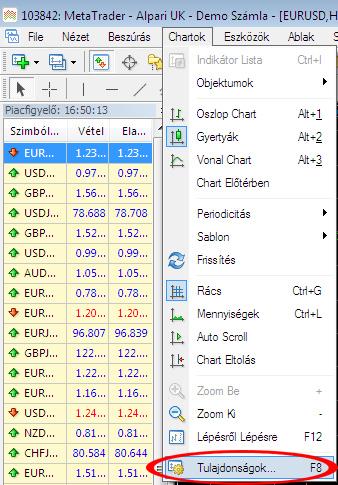Kettős ár beállítása Meta Trader